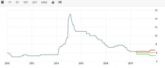 Экономика в России в 2020 году - прогноз экспертов, что будет с рублем