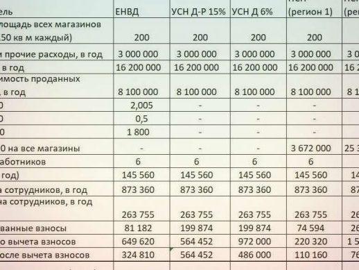 Управление пенсионного фонда РФ по Московской области