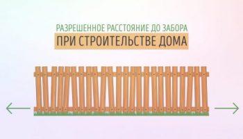 Можно ли рядом с забором строить гараж: расстояние по СНиП от 2022 года